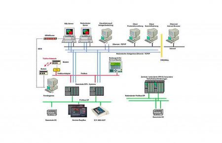 Sistemas de control y visualización