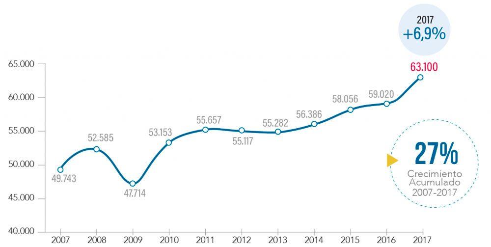 El sector químico facturó un 7% más en 2017