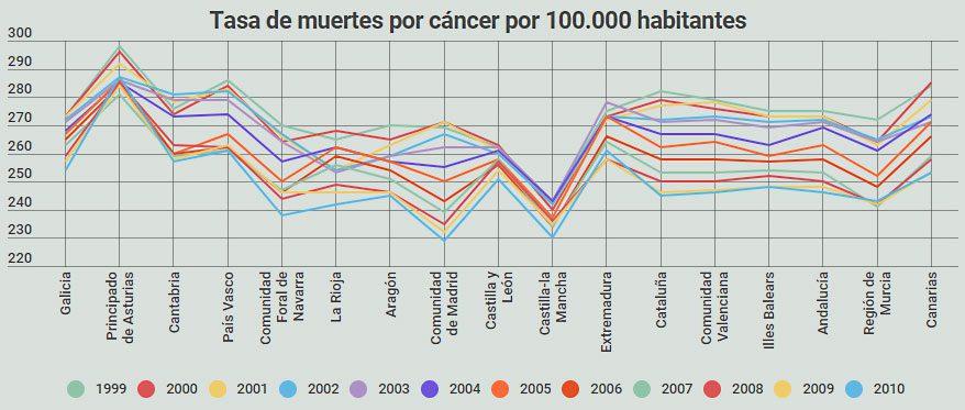 Las muertes por cáncer en España descendieron un 11% en una década