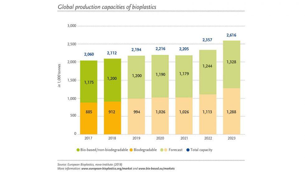 La tendencia positiva para la industria de bioplásticos se mantiene estable